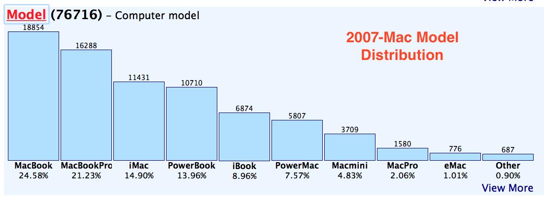 2007-Adium Chart.png