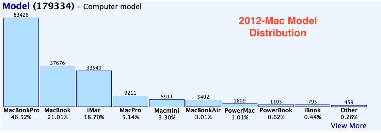 2012-Adium Chart.png