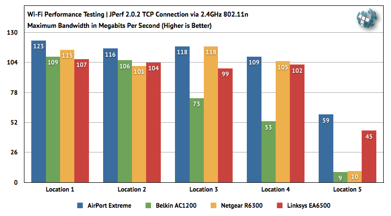 20130715_80211acrouterbenchmarks_2.png