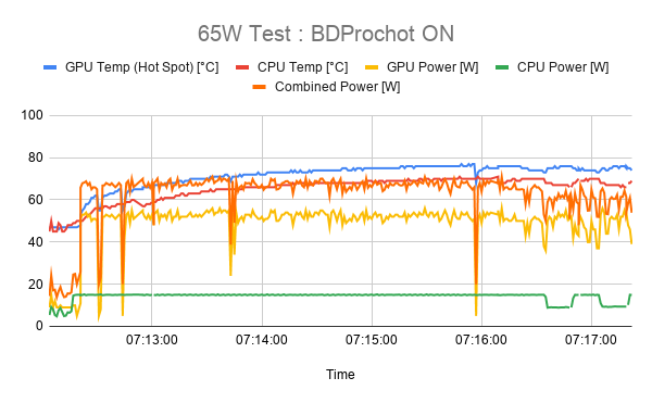 65W Test _ BDProchot ON.png
