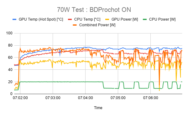 70W Test _ BDProchot ON.png