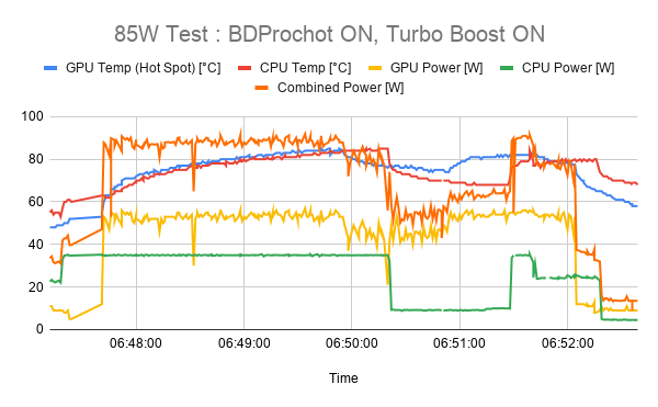 85W Test _ BDProchot ON, Turbo Boost ON.png