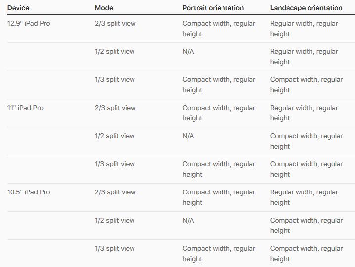 Adaptivity and Layout - Visual Design - iOS.png
