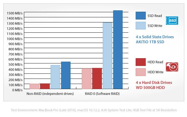 akitio-thunder3-quad-mini-benchmark.jpg