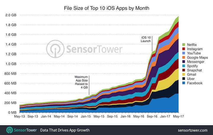 app-size-sensor-tower.png