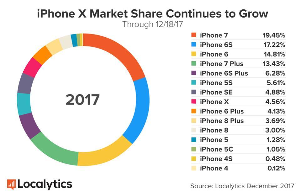 APPLE-LOCALYTICS-iPhone-X-Market-Share-171218-December-18-2017.jpg