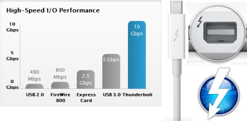 New Apple Thunderbolt to FireWire 800 adapter   MacRumors Forums