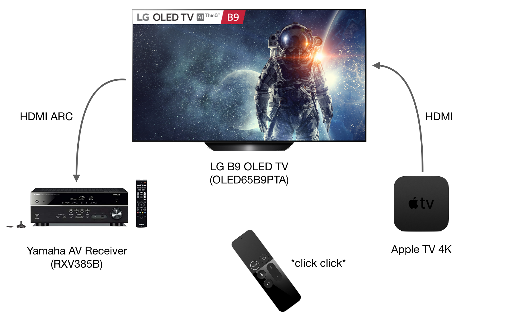 Apple TV AV Setup.png