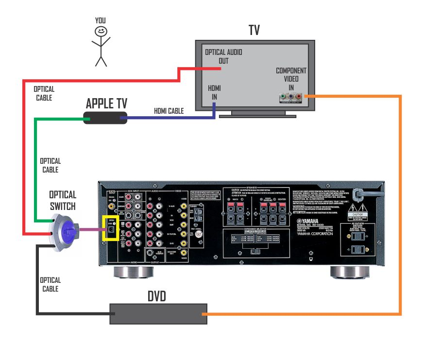 atv 3, samsung tv and yamaha rx v430 av receiver macrumors forums apple tv wiring diagram at nearapp.co