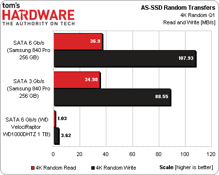 AS-SSD_Sequential_Random_4KB_QD_1.png