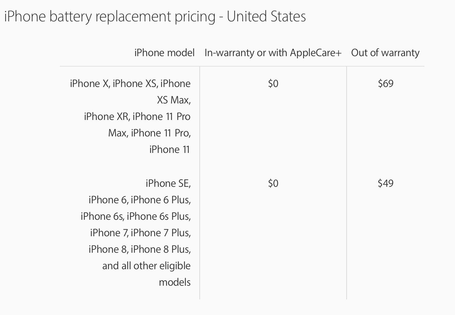 IPhone SE Battery Replacement?   MacRumors Forums