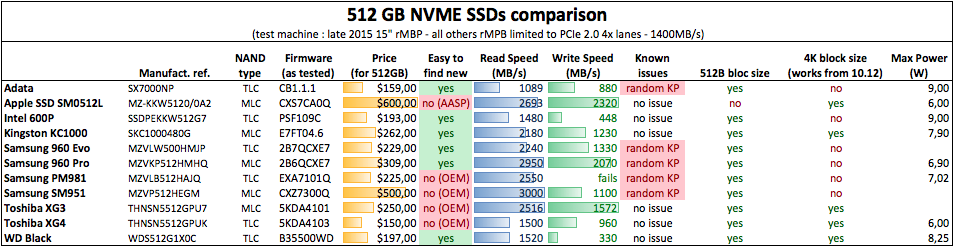Upgrading 2013/2014 Macbook Pro SSD to M 2 NVMe | Page 31