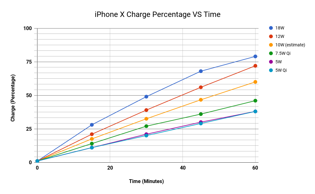 reputable site 6dab9 a7960 iPhone X Charging Speeds Compared: The Fastest and Easiest Ways to ...