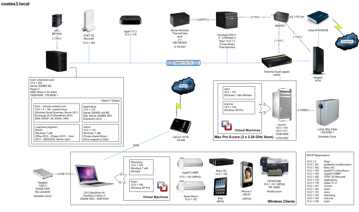 Show us your network page 8 macrumors forums coates network diagramg ccuart Images