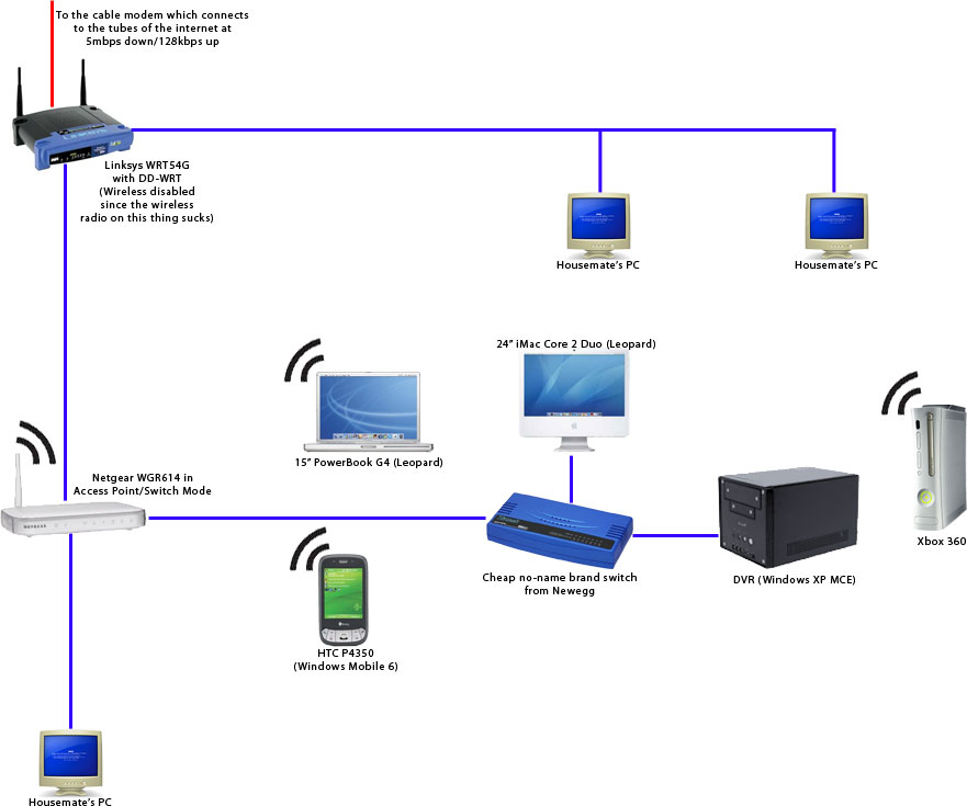 No network connection diagram wiring diagram post your network diagrams and pics macrumors forums rh forums macrumors com network cable connection diagram home network diagram asfbconference2016 Gallery