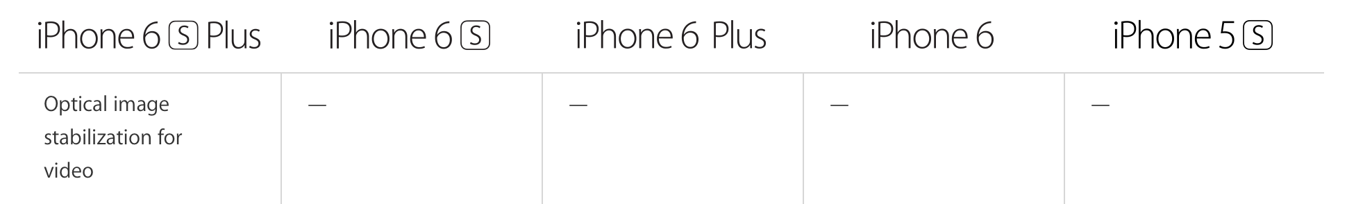 4K Video from iPhone 6S Plus Shows Striking Advantage of