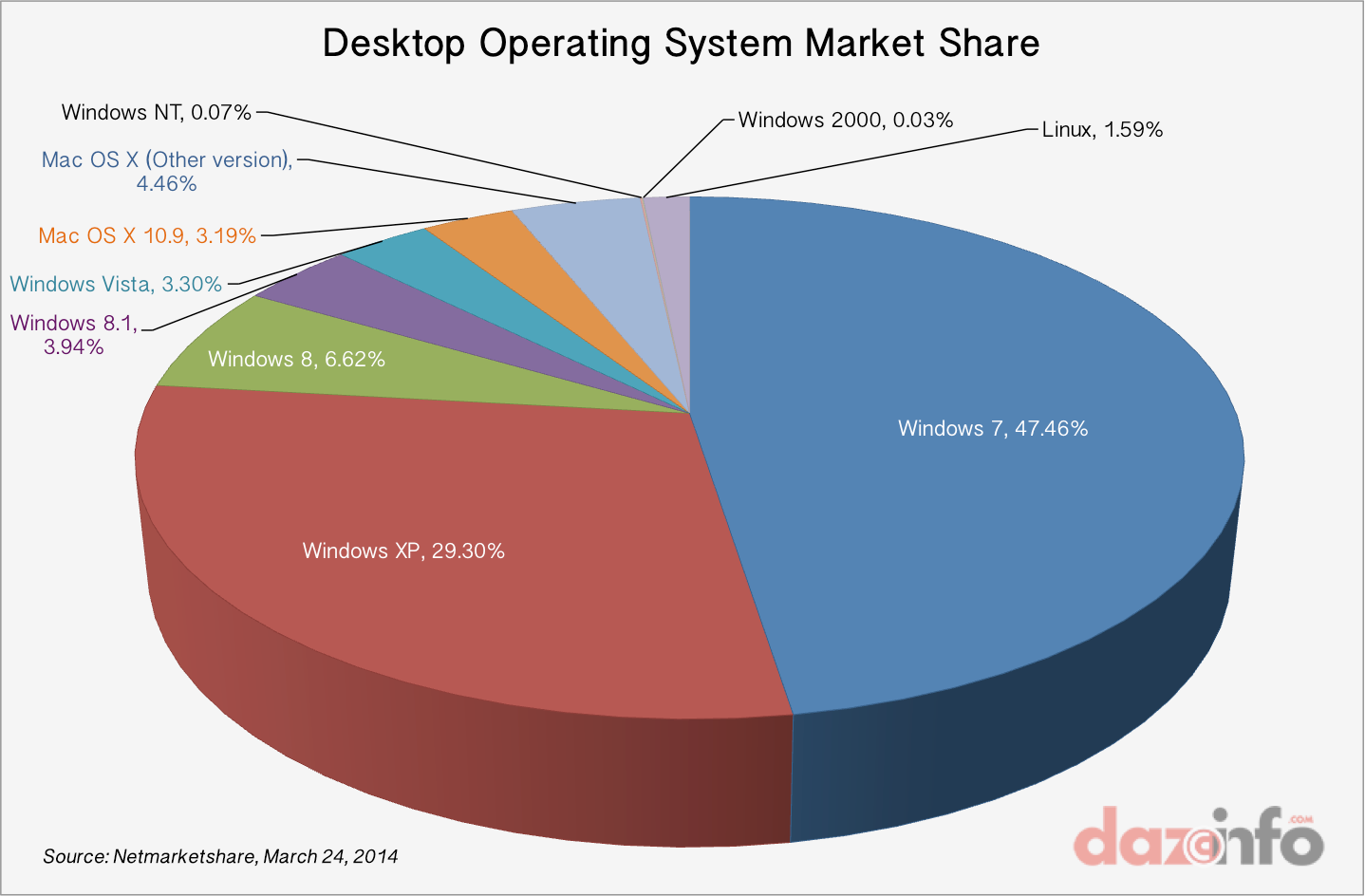 desktop-operating-system-market-share1.png