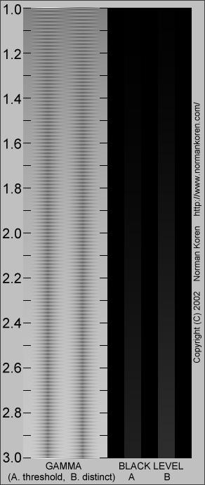 Gamma Chart.png