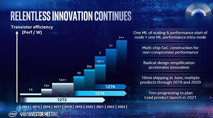 Hoja-de-ruta-CPUs-Intel-10nm-y-7nm-1.jpg