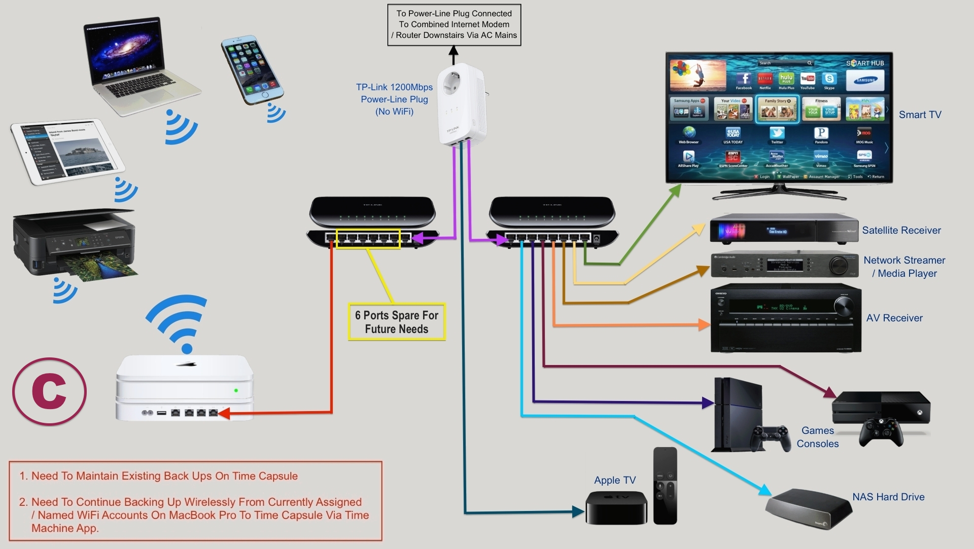 ... Home Plugs \u0026 Ethernet Switch ...