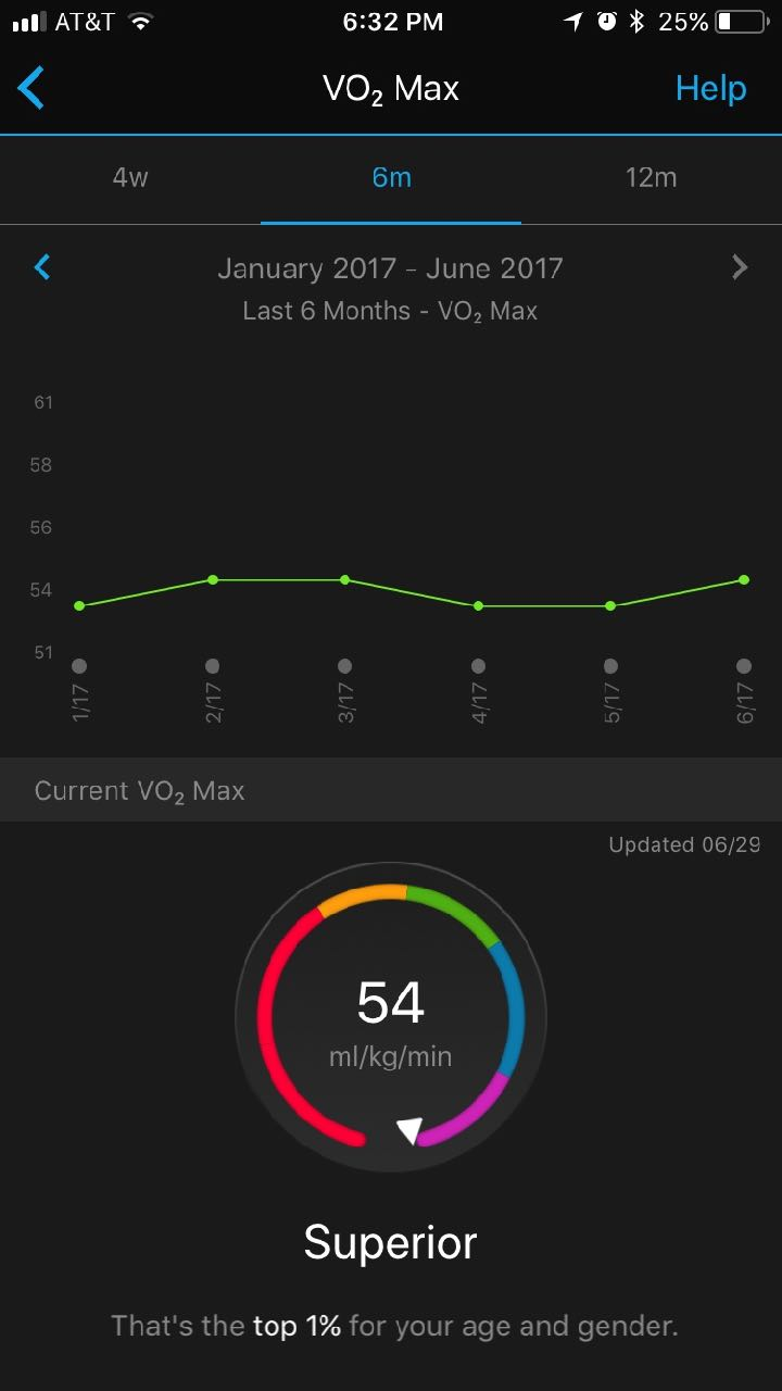 VO2 Max in Watch OS4   Page 2   MacRumors Forums