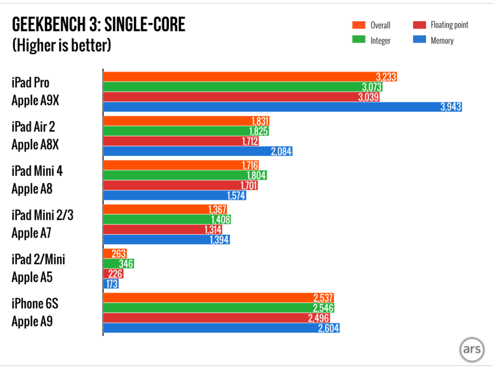 iPad-Pro-Geekbench-single-core-ArsTechnica-002.png