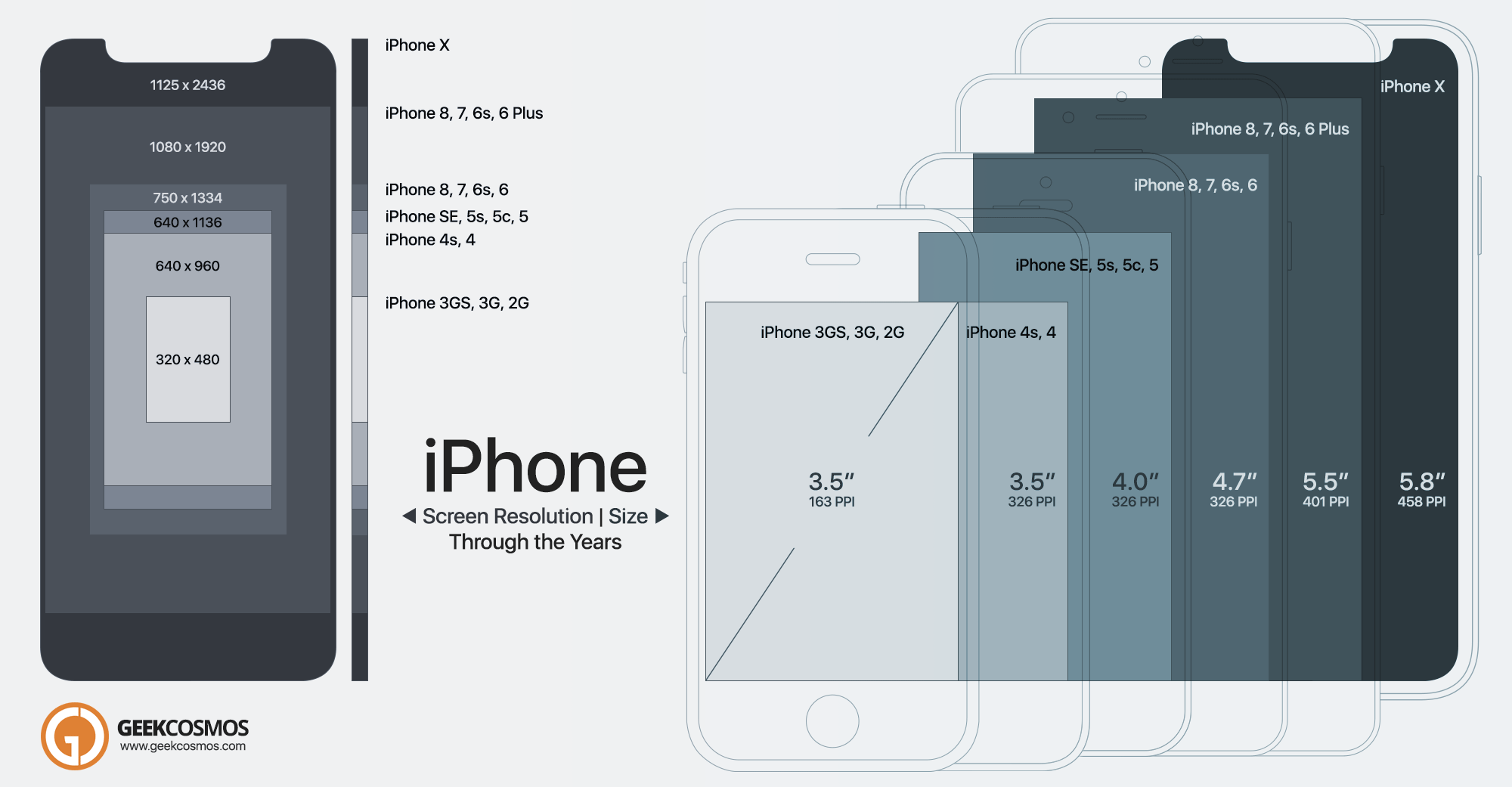 IPhone X 2G Screen Resolution Size Comparison Infographic