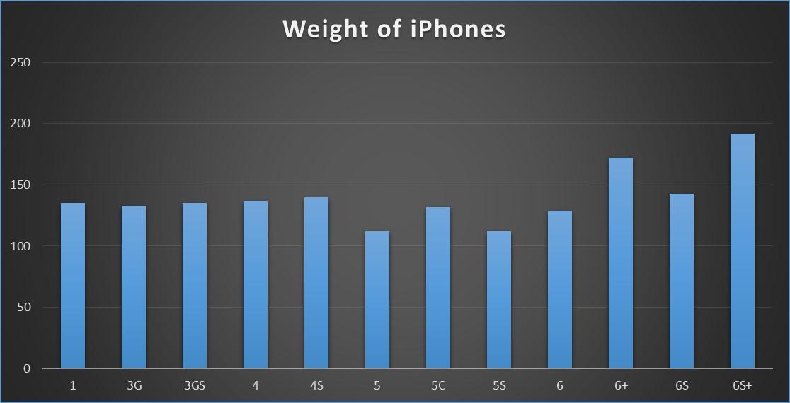 iPhoneweight.jpg