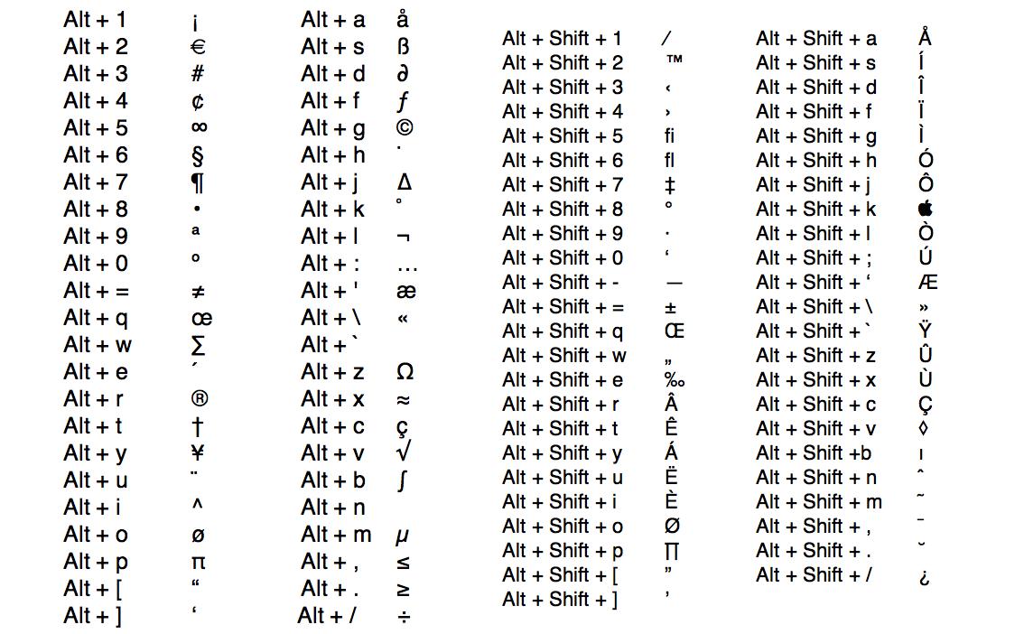 related keywords amp suggestions for keyboard symbols alt