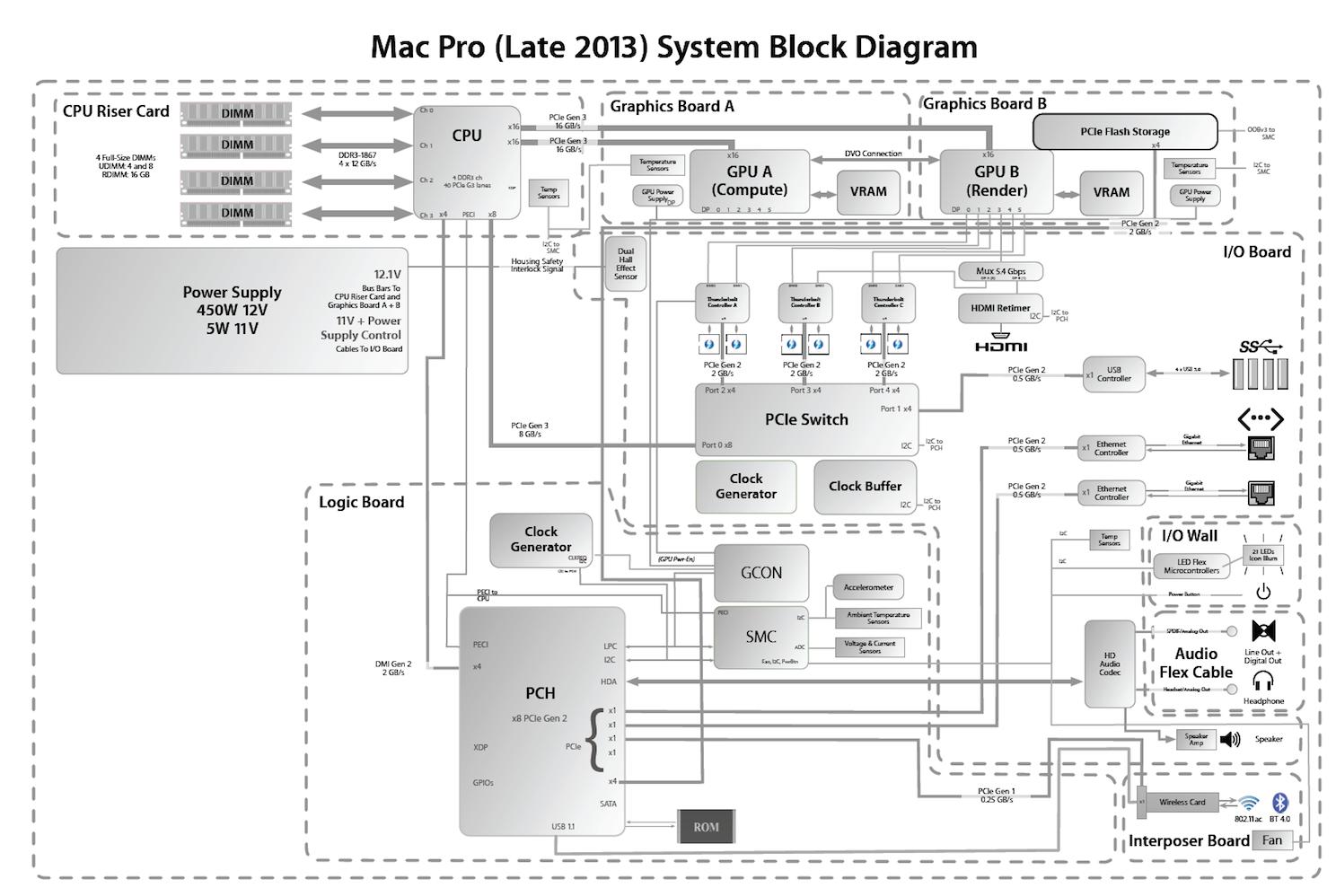 late-2013-mac-pro-system-block-diagram.png
