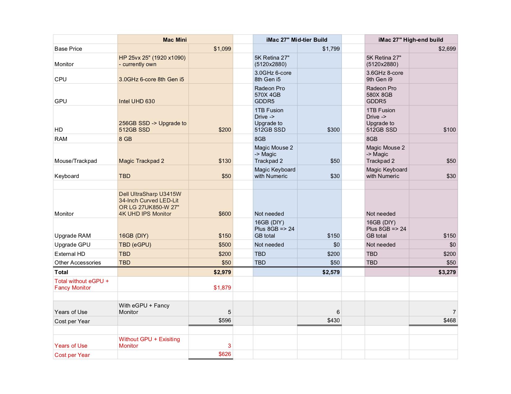 Mac Purchasing Analysis 2019 - Sheet1.jpg