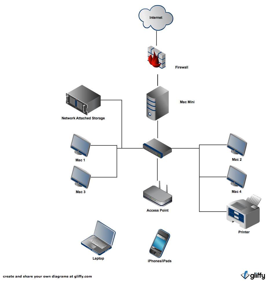 mac_network 1png - Home Network Design