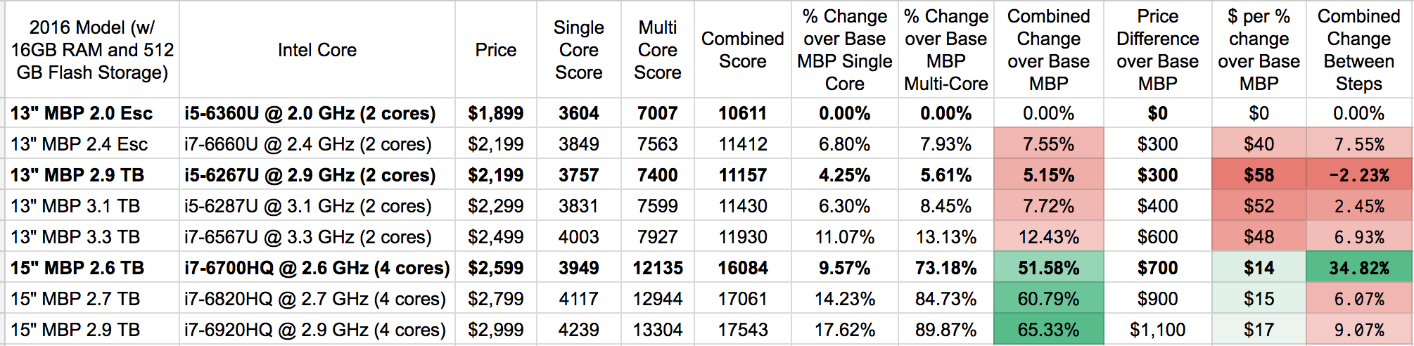 MBP Proc Upgrade.png