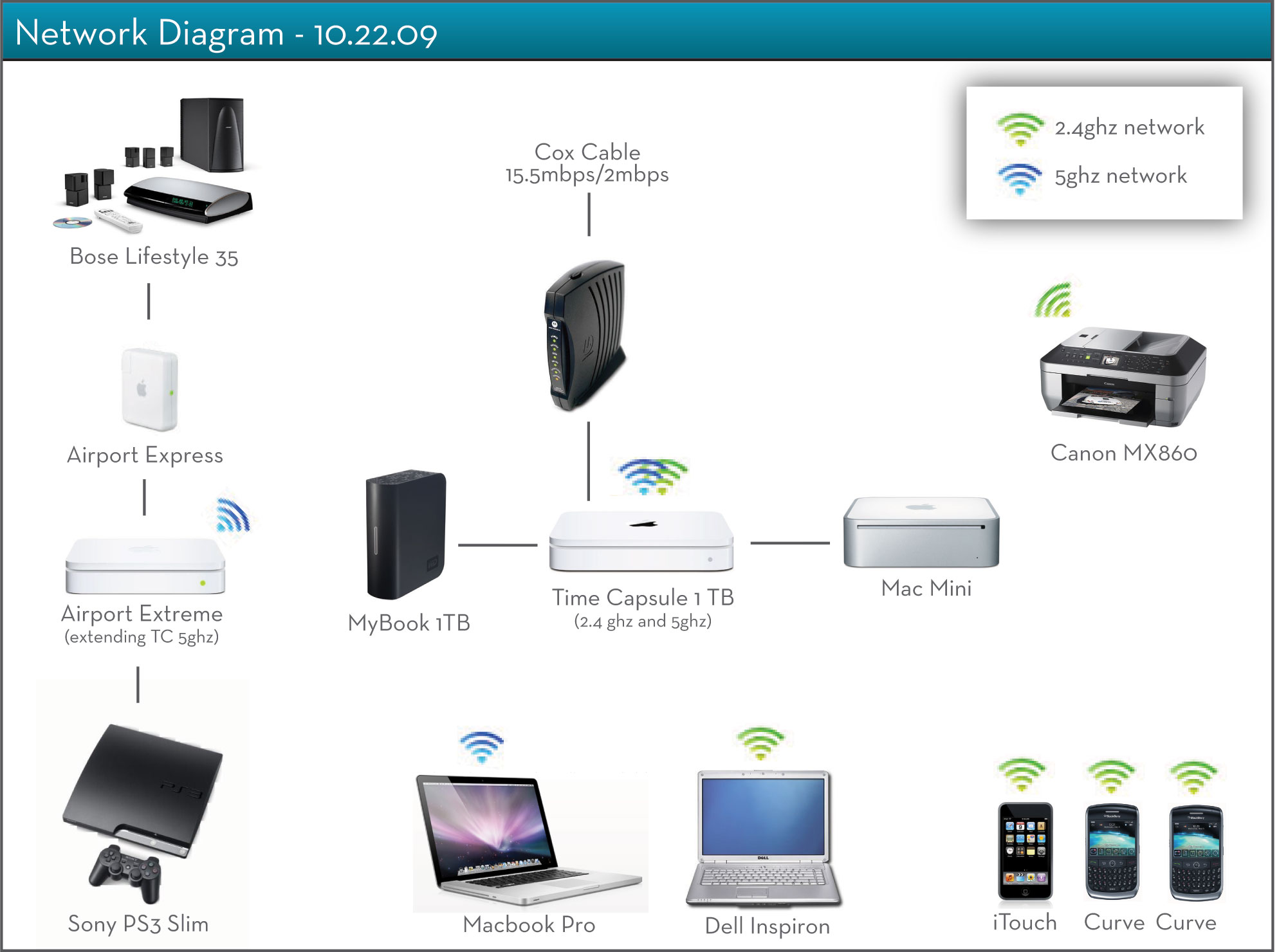 post your network diagrams and pics! macrumors forums