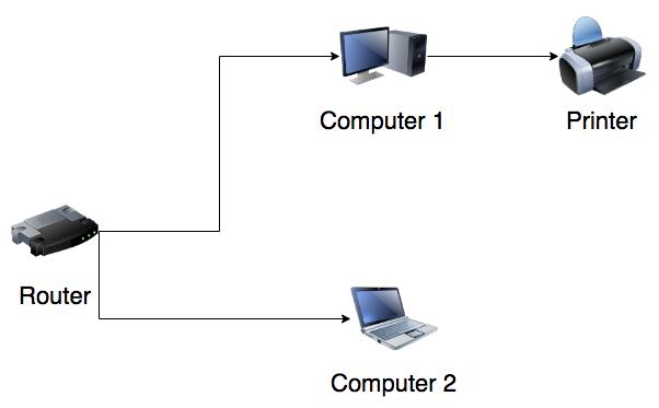 Normal setup (printer via Mac).png