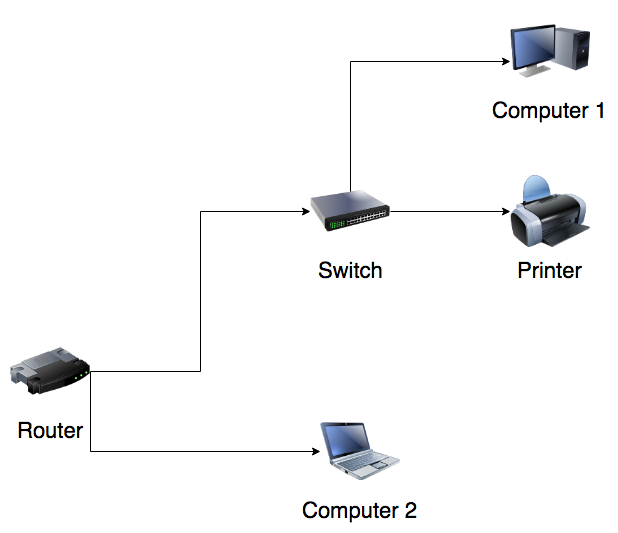 Normal setup (printer via switch).png