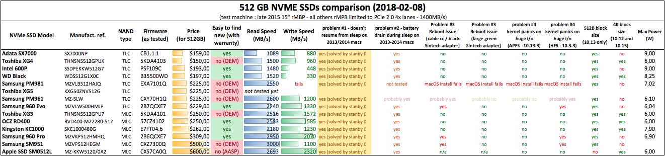 NVMe SSD Comparison - 2018-02-09.png