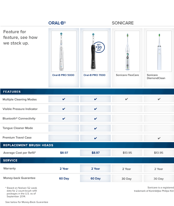 OralB-Sonicare-chart-v3.png