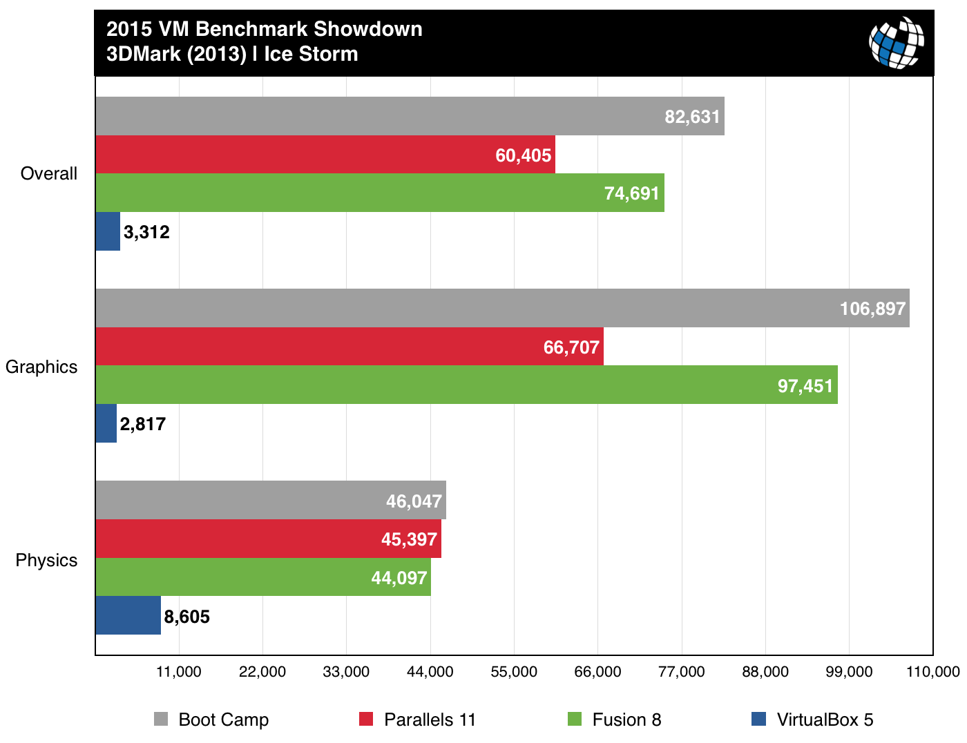 Virtualization software for New Macbook Pro | MacRumors Forums