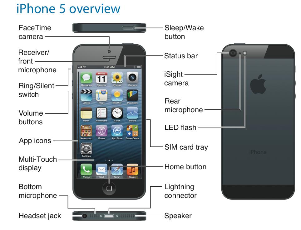 iphone5 speaker location macrumors forums rh forums macrumors com apple user guide iphone 5s Apple iPhone 5S and C