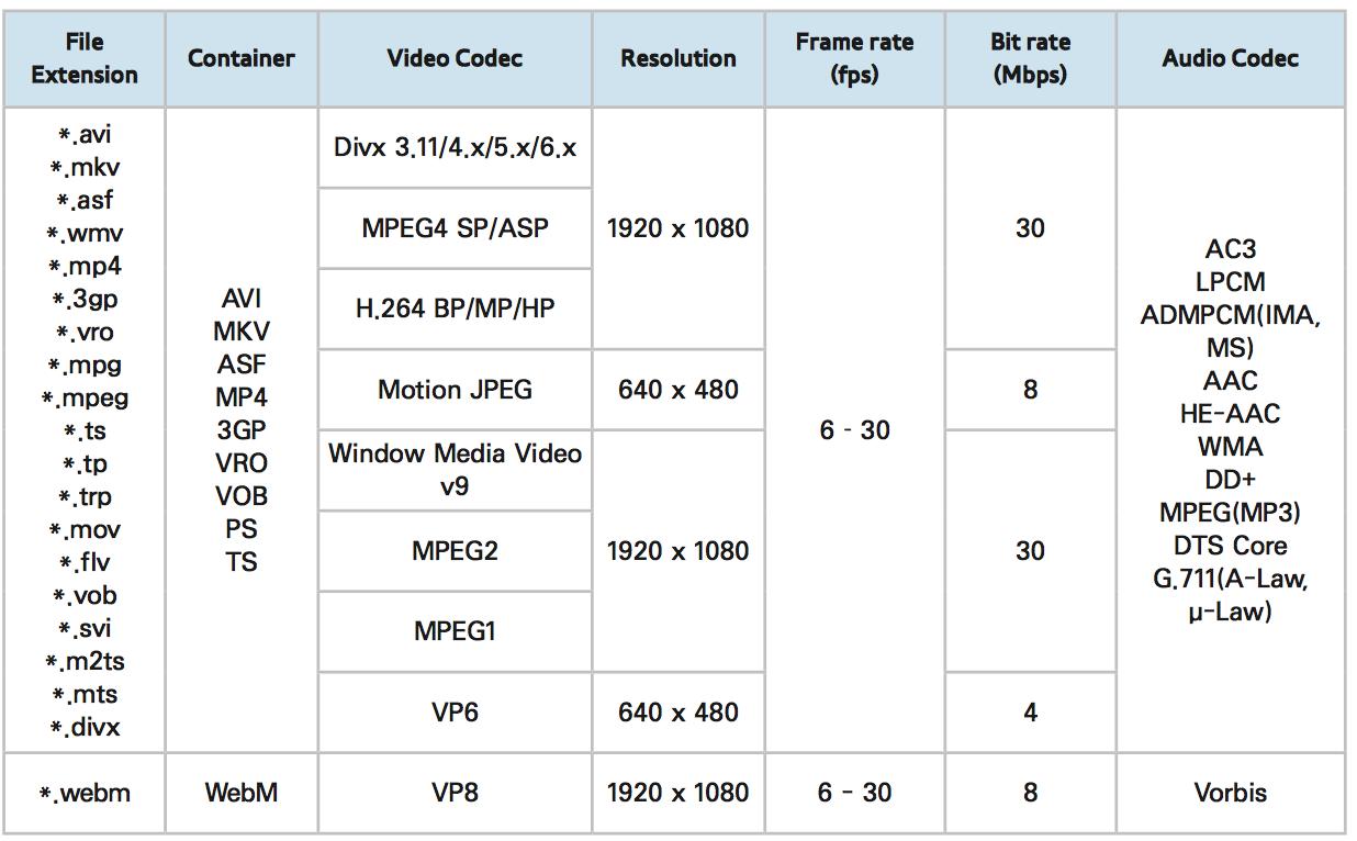 Rip DVD with Handbrake to view on Samsung Smart TV