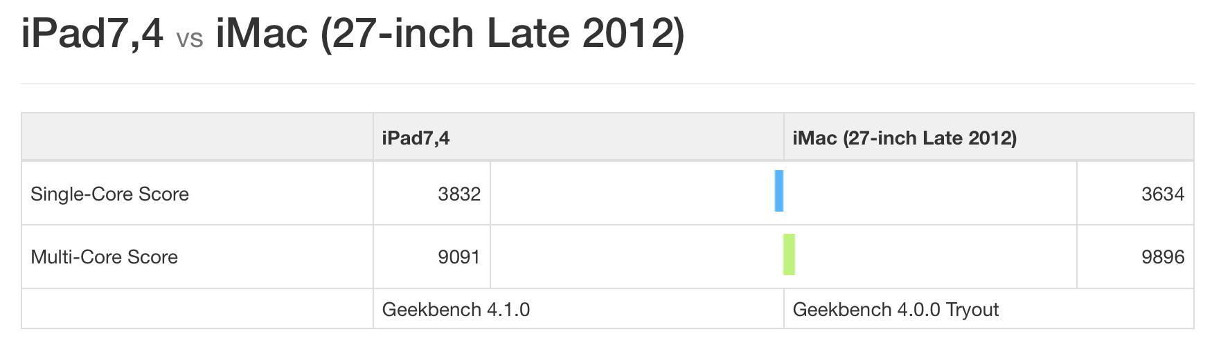 iPad - A7 vs A10X | MacRumors Forums