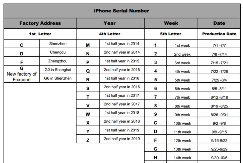 iPhone XS Max - XS max serial number | MacRumors Forums