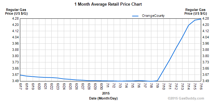 screenshot-www.orangecountygasprices.com 2015-07-16 13-40-29.png
