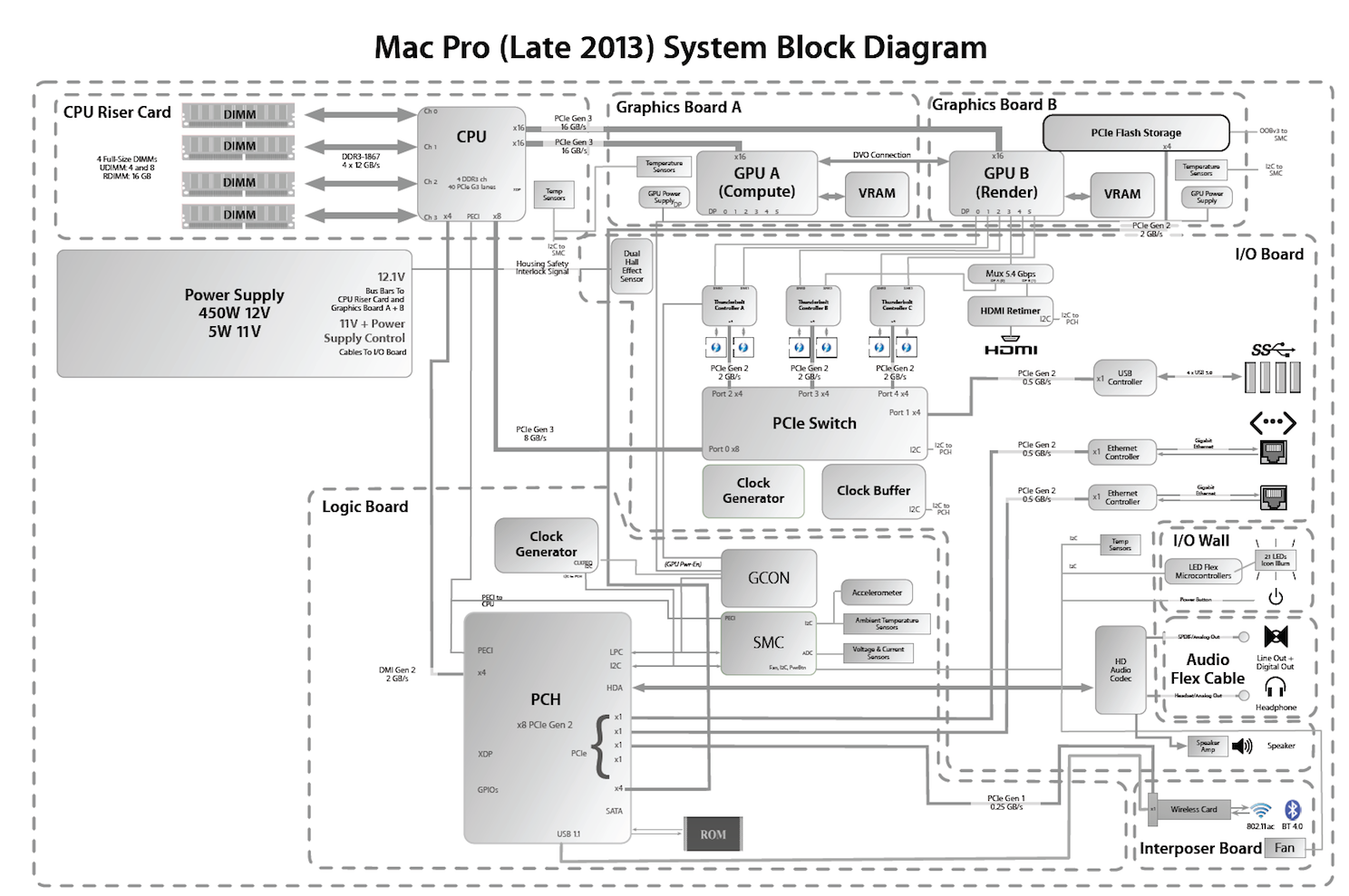 Did someone say block diagram? | MacRumors ForumsMacRumors Forums