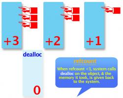 deallocObjC.png