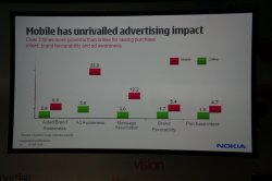 Nokia Developer Summit 2009 - Nokia Interactive Advertising 4.jpg
