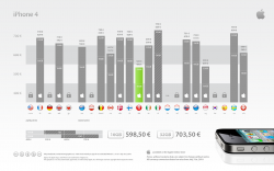iPhone 4 Prices.png