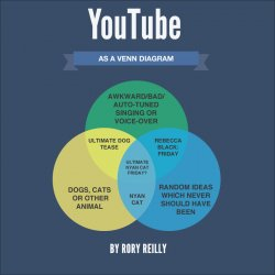 Youtube-As-A-Venn-Diagram.jpg