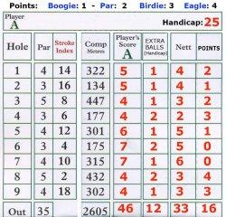 golf-scorscard-Yve-with-score-web.jpg